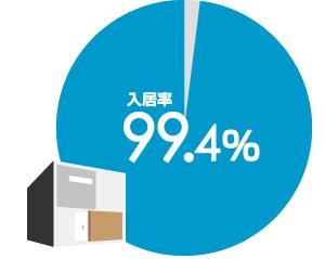 圧倒的な高入居率 99.4%
